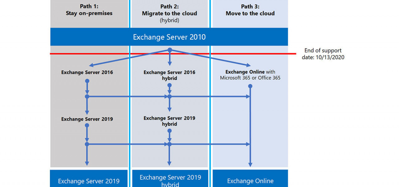 Exchange Server End of Support